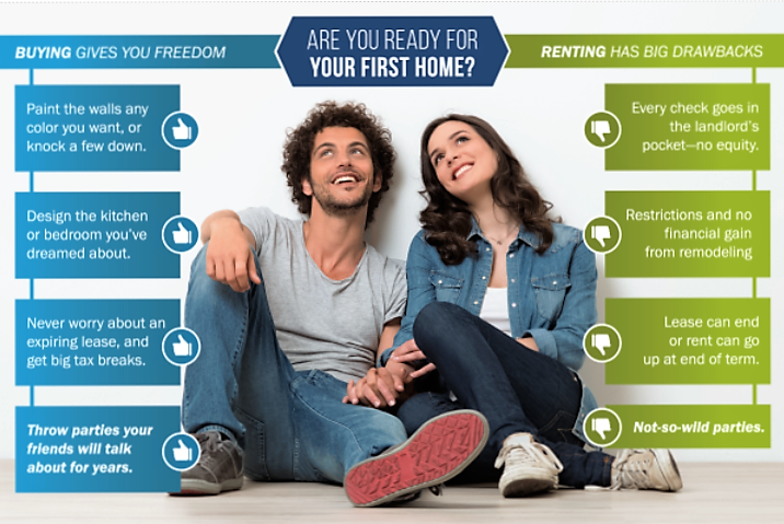 Are you ready to buy your first home?  How Much Can you afford